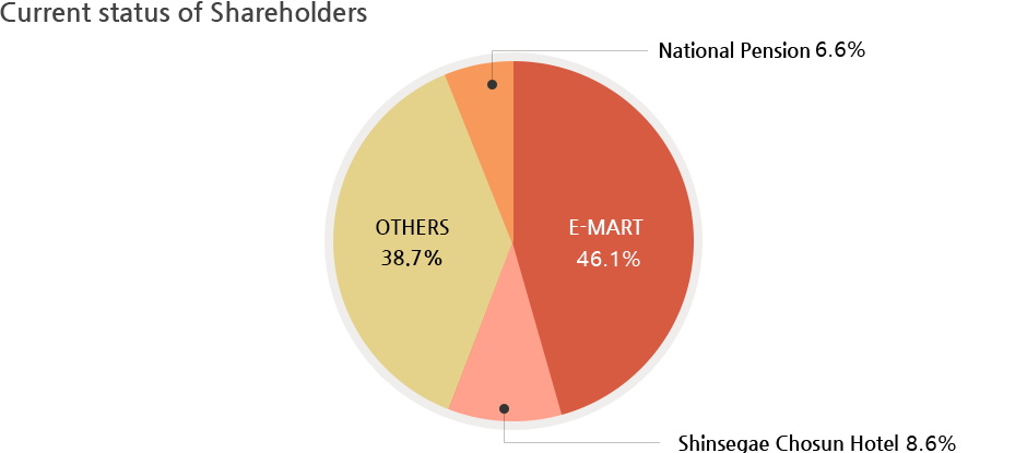 <Current status of Shareholders> E-MART : 52.1%, OTHERS : 38.7%, Shinsegae Chosun Hotel 9%, National Pension 7%